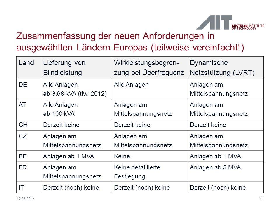 Zusammenfassung der neuen Anforderungen in ausgewählten Ländern Europas (teilweise vereinfacht!)