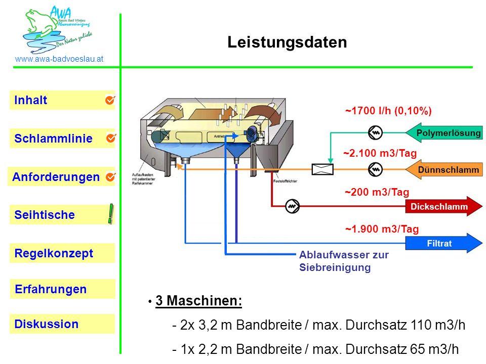 ! Leistungsdaten 2x 3,2 m Bandbreite / max. Durchsatz 110 m3/h