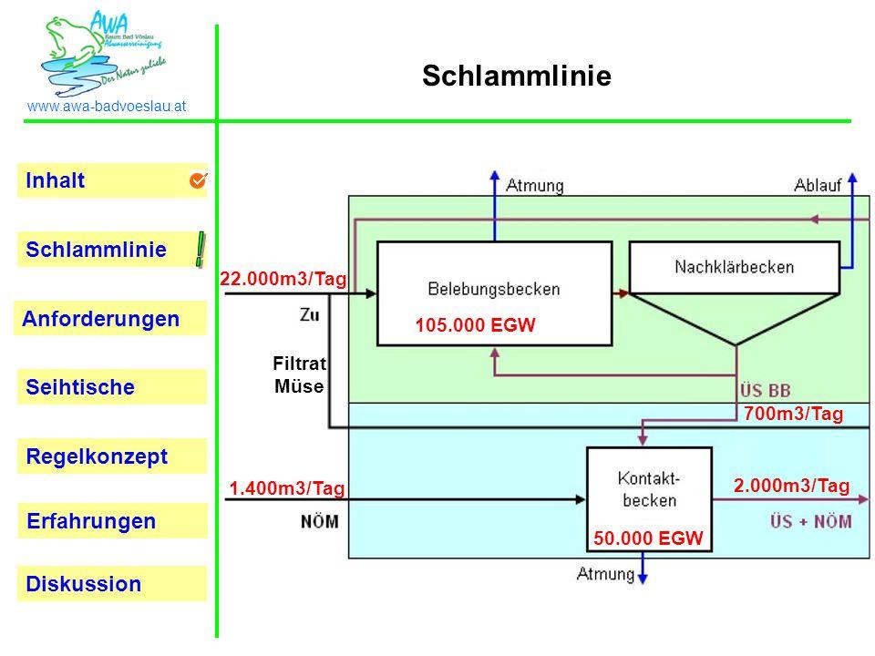 ! Schlammlinie 22.000m3/Tag 105.000 EGW Filtrat Müse 700m3/Tag