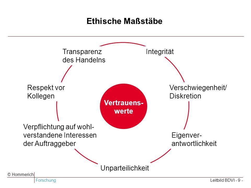 Ethische Maßstäbe Transparenz des Handelns Integrität Respekt vor