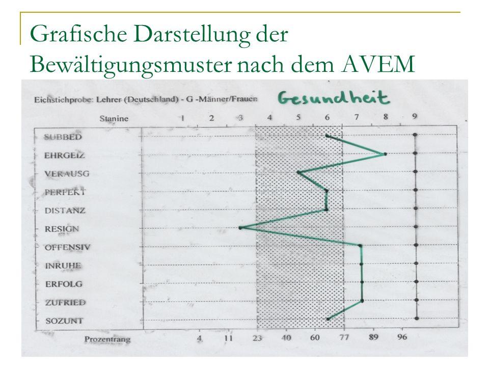 Grafische Darstellung der Bewältigungsmuster nach dem AVEM