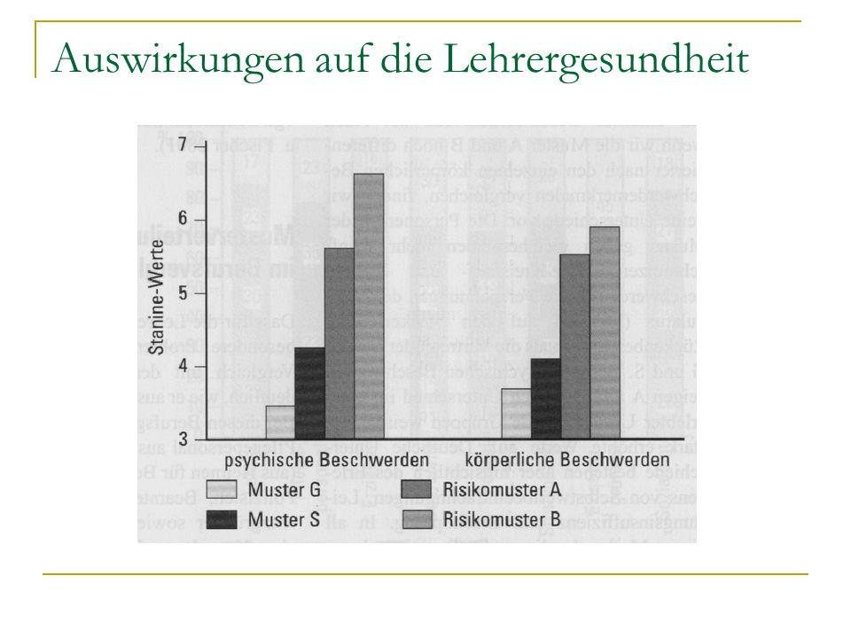 Auswirkungen auf die Lehrergesundheit