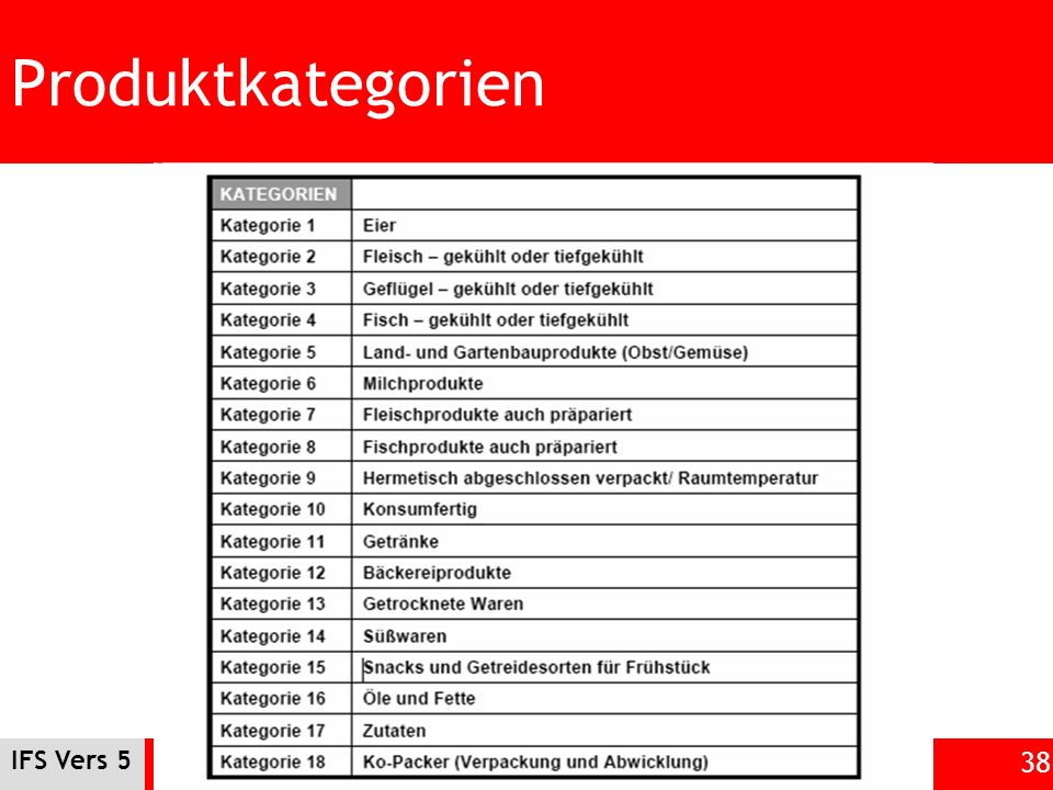 Produktkategorien IFS Vers 5