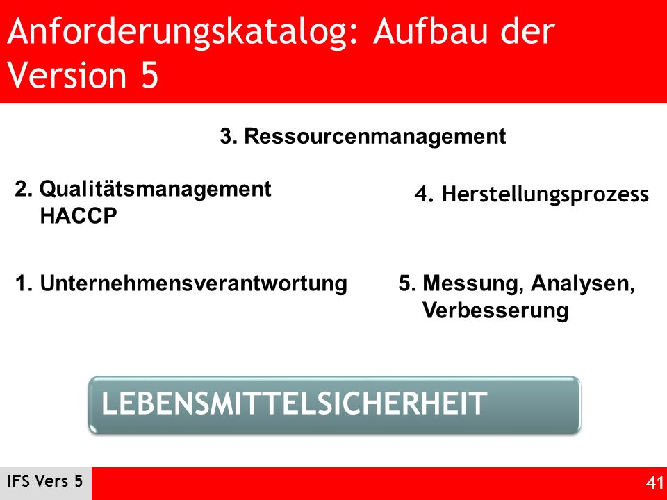 Anforderungskatalog: Aufbau der Version 5