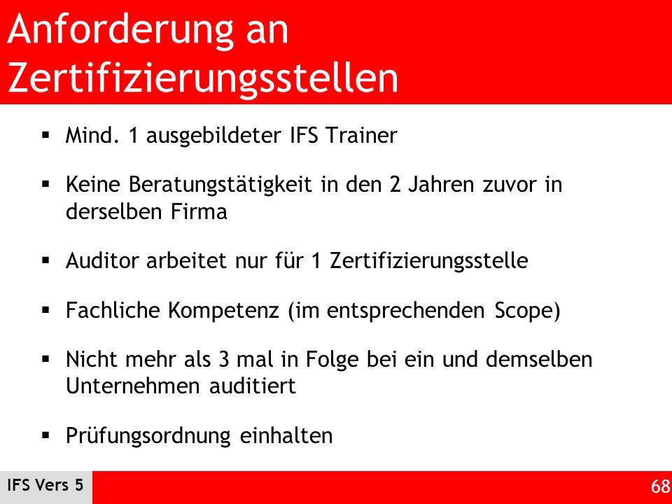 Anforderung an Zertifizierungsstellen