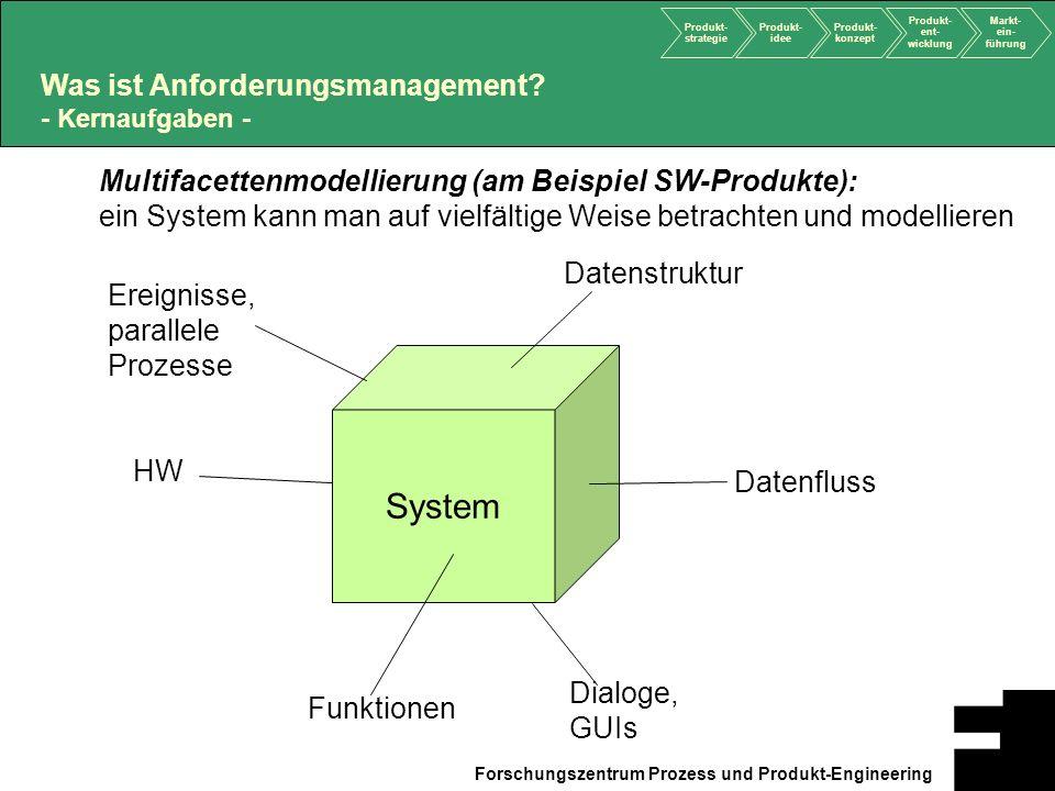 System Was ist Anforderungsmanagement - Kernaufgaben -