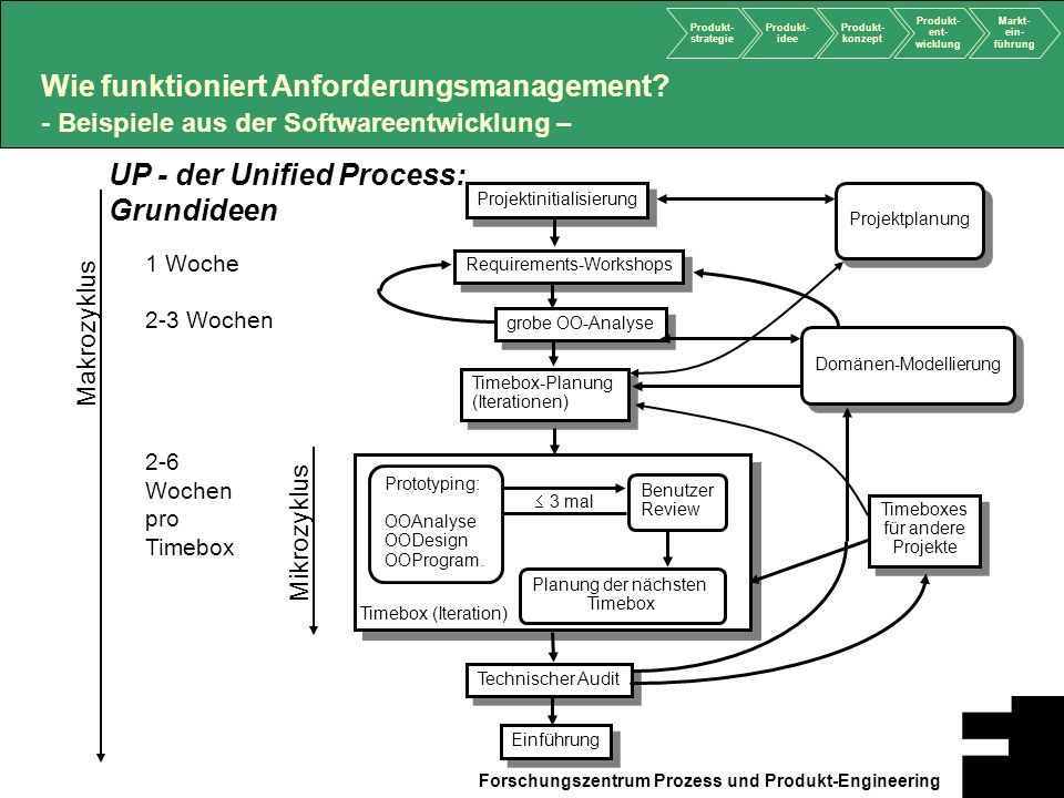 UP - der Unified Process: Grundideen