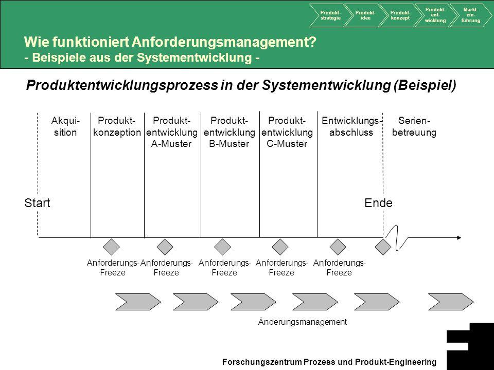 Produktentwicklungsprozess in der Systementwicklung (Beispiel)