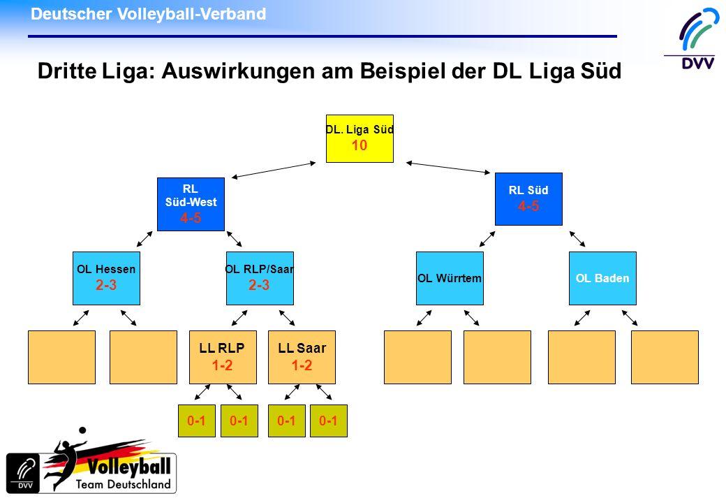 Dritte Liga: Auswirkungen am Beispiel der DL Liga Süd