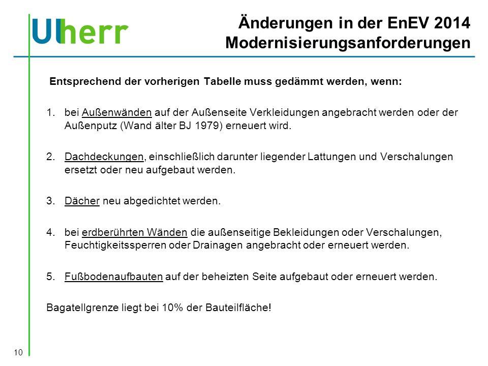 Änderungen in der EnEV 2014 Modernisierungsanforderungen