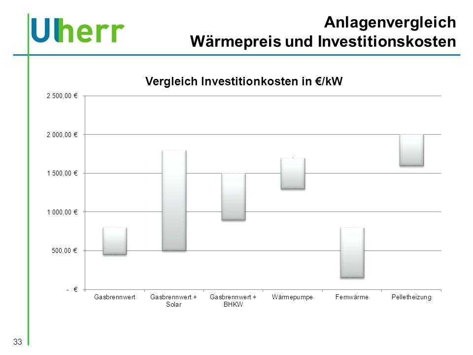 Anlagenvergleich Wärmepreis und Investitionskosten