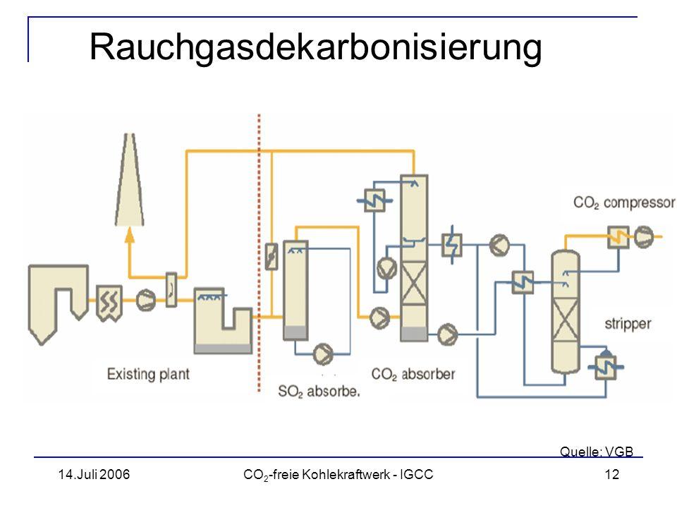 Rauchgasdekarbonisierung