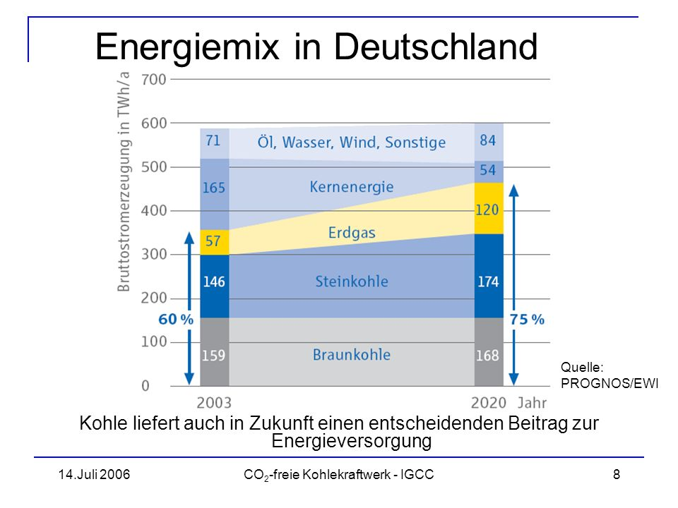 Energiemix in Deutschland