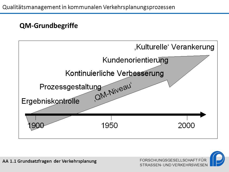 QM-Grundbegriffe Qualitätsmanagement: Begriff und Entstehung