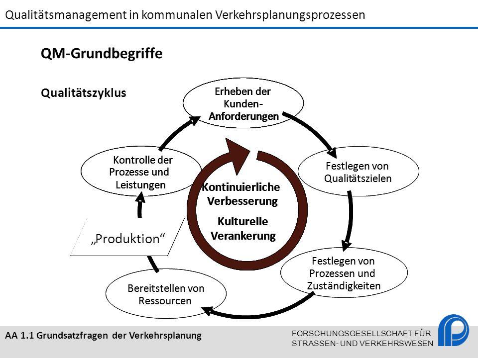 """QM-Grundbegriffe """" Produktion Qualitätszyklus Kontinuierliche"""