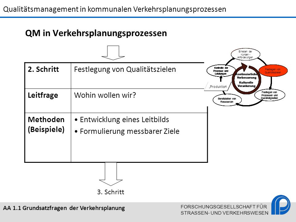 QM in Verkehrsplanungsprozessen