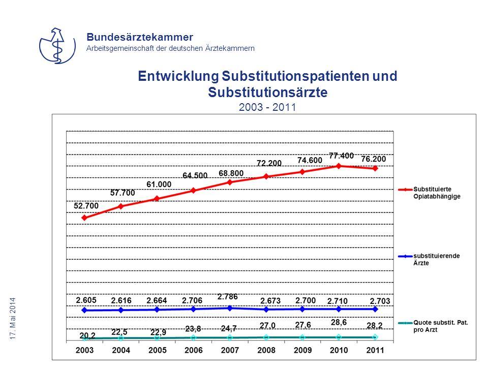 Entwicklung Substitutionspatienten und Substitutionsärzte 2003 - 2011