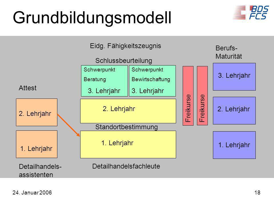 Grundbildungsmodell Eidg. Fähigkeitszeugnis Berufs- Maturität