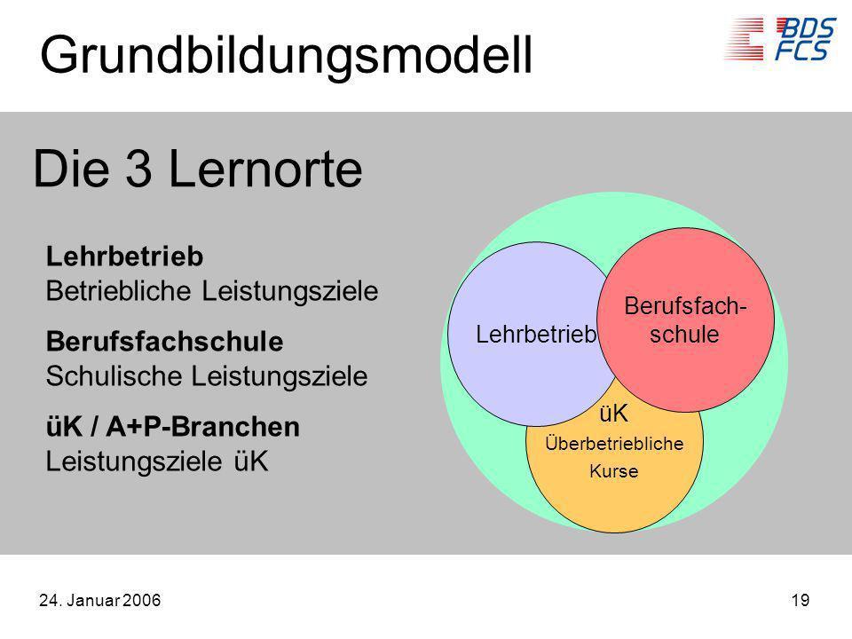 Grundbildungsmodell Die 3 Lernorte