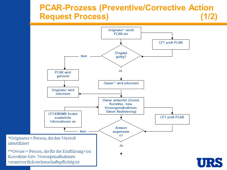 PCAR-Prozess (Preventive/Corrective Action Request Process) (1/2)