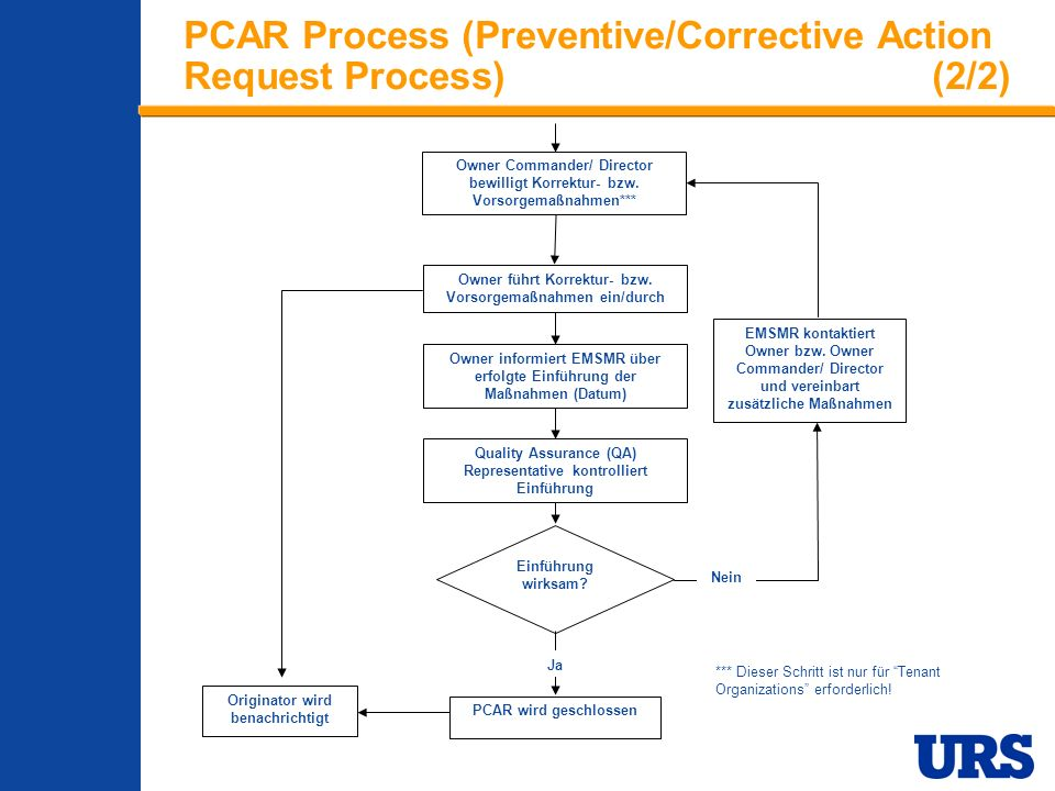 PCAR Process (Preventive/Corrective Action Request Process) (2/2)