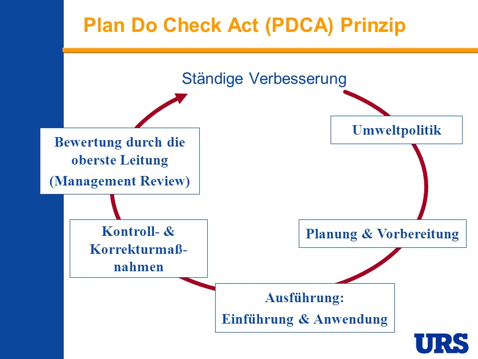 Plan Do Check Act (PDCA) Prinzip