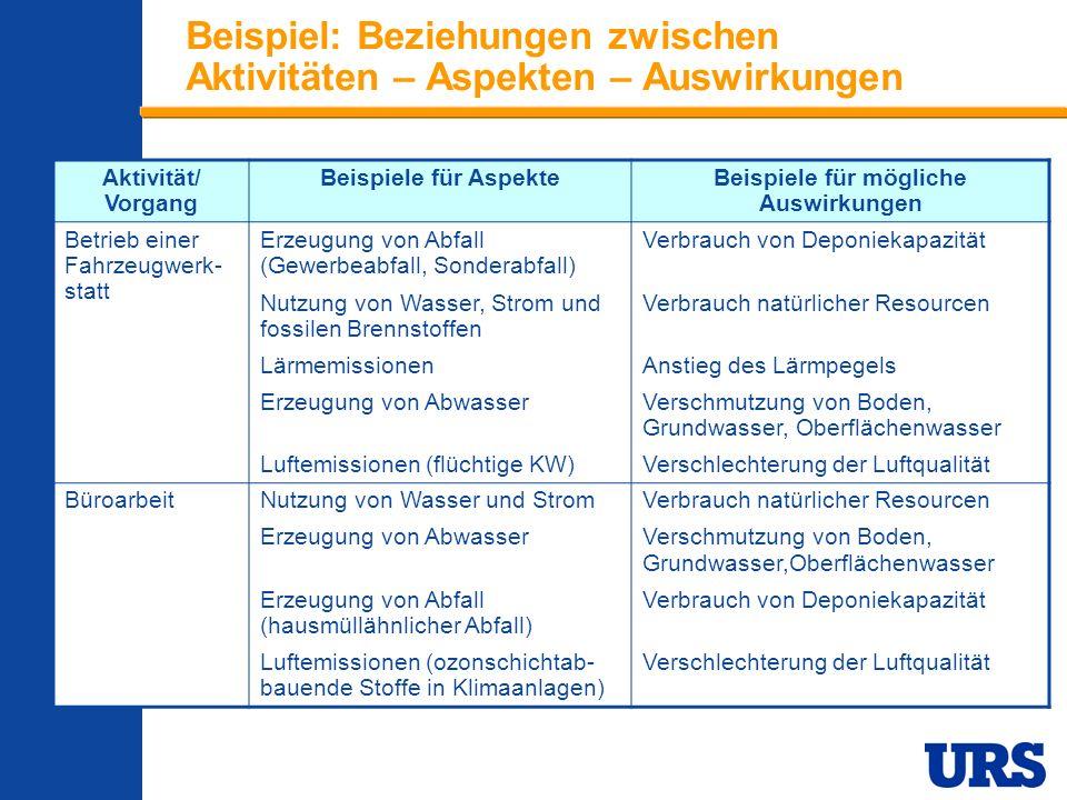 Beispiel: Beziehungen zwischen Aktivitäten – Aspekten – Auswirkungen