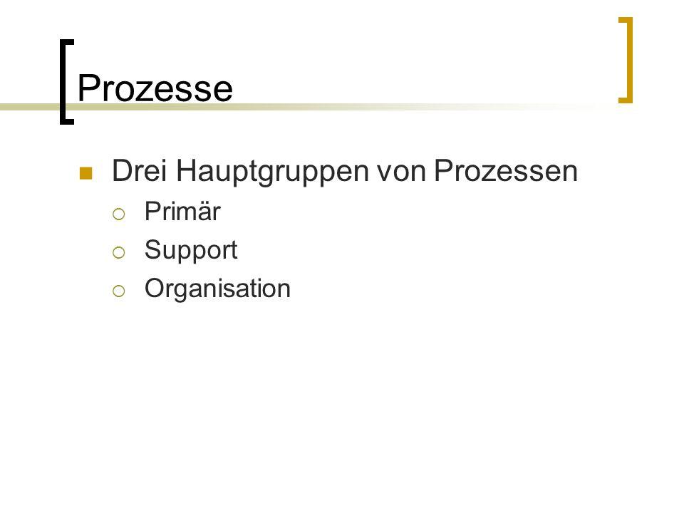 Prozesse Drei Hauptgruppen von Prozessen Primär Support Organisation