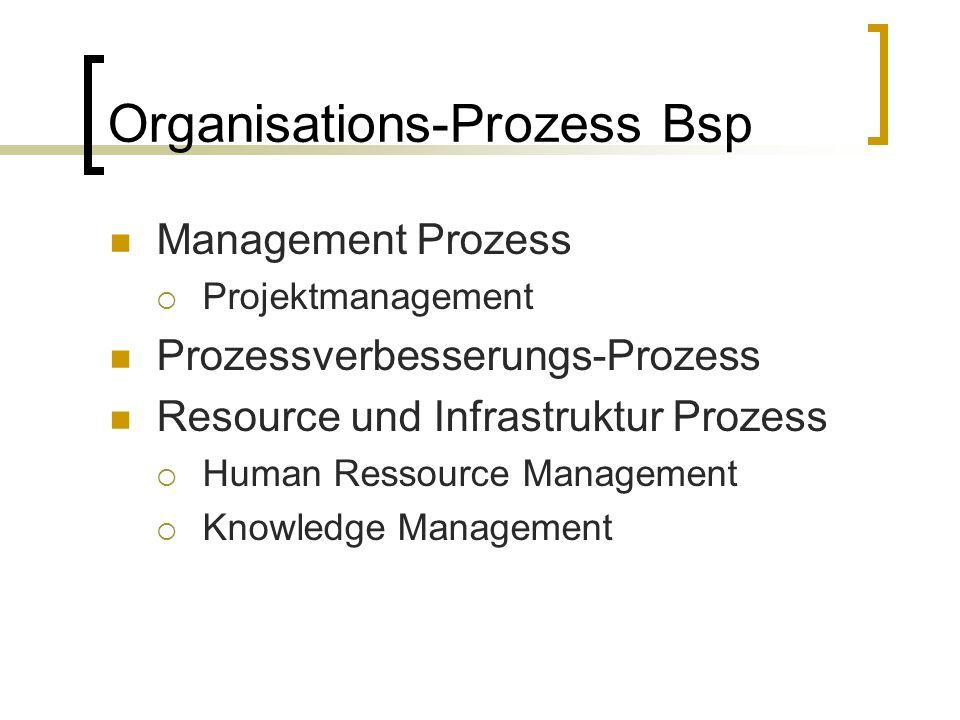 Organisations-Prozess Bsp