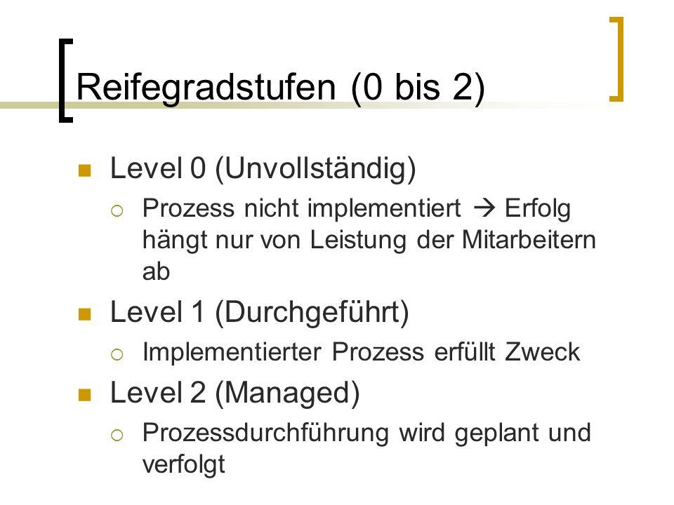 Reifegradstufen (0 bis 2)