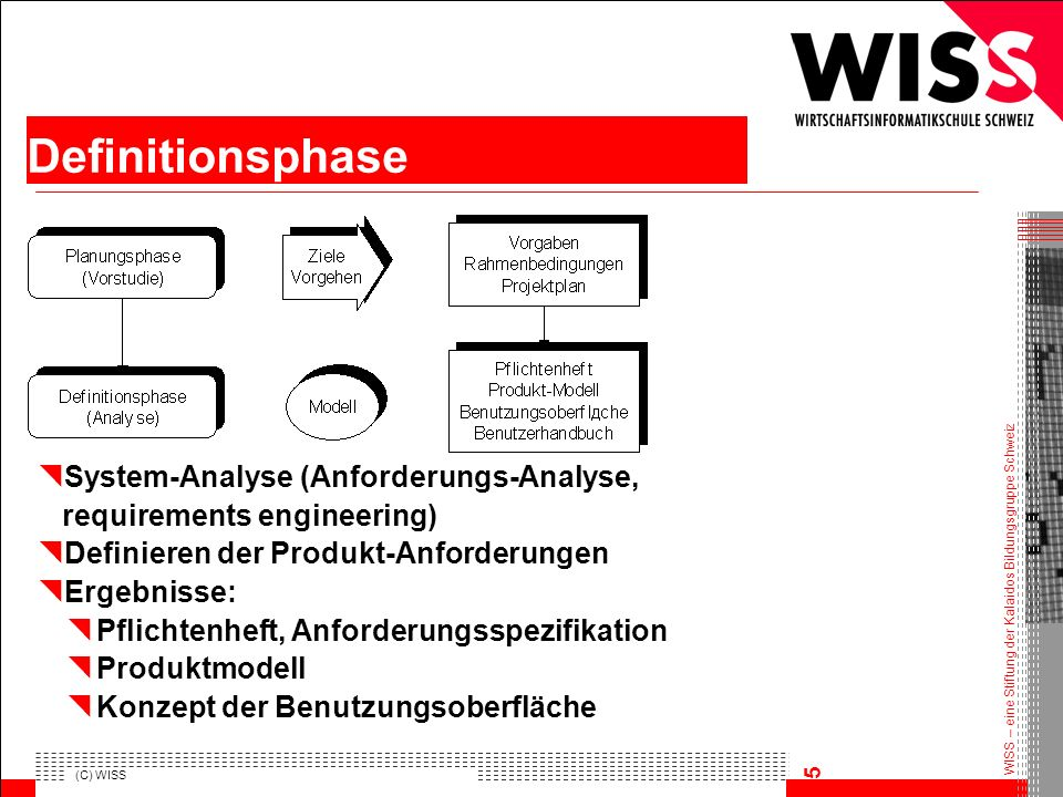 HFWI Definitionsphase. System-Analyse (Anforderungs-Analyse, requirements engineering)