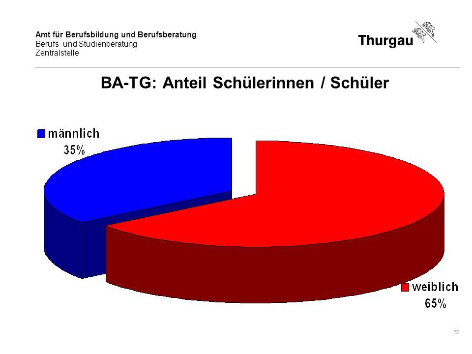 BA-TG: Anteil Schülerinnen / Schüler