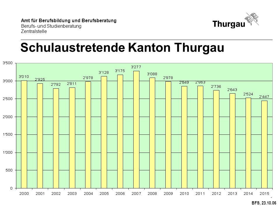 Schulaustretende Kanton Thurgau