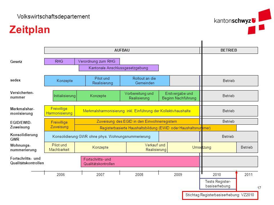 Zeitplan AUFBAU BETRIEB Gesetz RHG Verordnung zum RHG