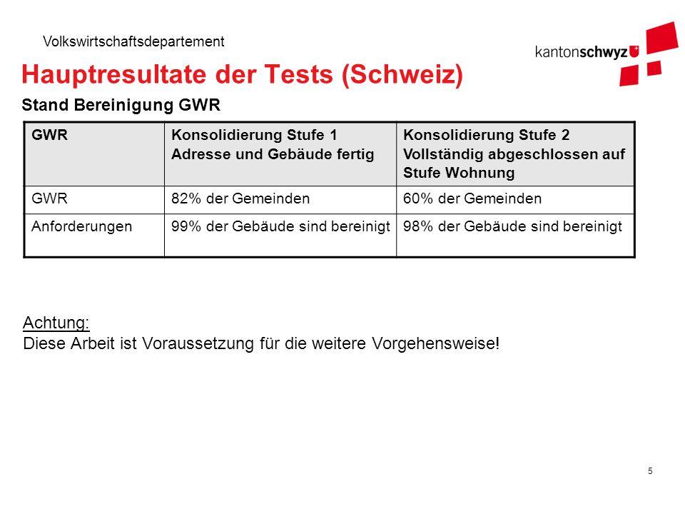 Hauptresultate der Tests (Schweiz)
