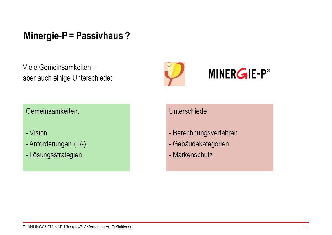 Minergie-P = Passivhaus