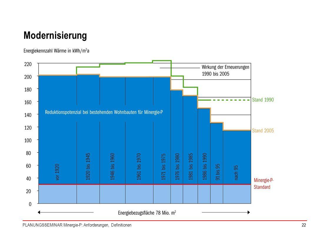 Modernisierung PLANUNGSSEMINAR Minergie-P: Anforderungen, Definitionen
