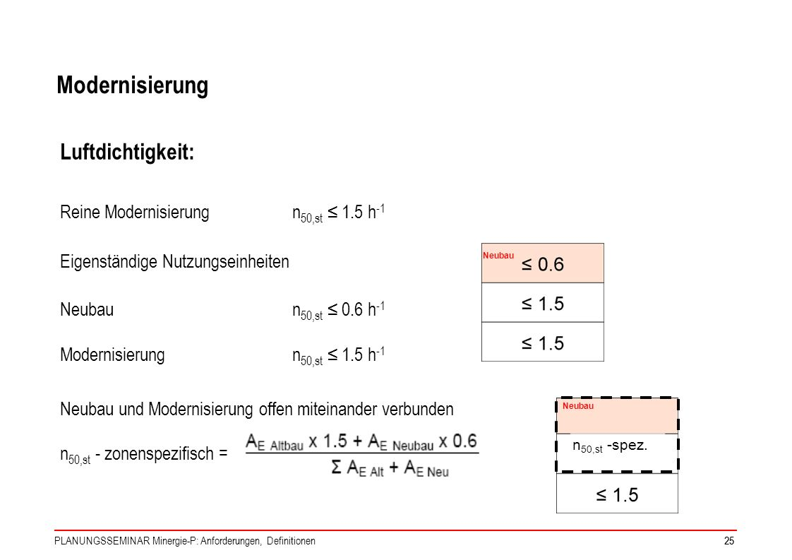 Modernisierung Luftdichtigkeit: Reine Modernisierung n50,st ≤ 1.5 h-1