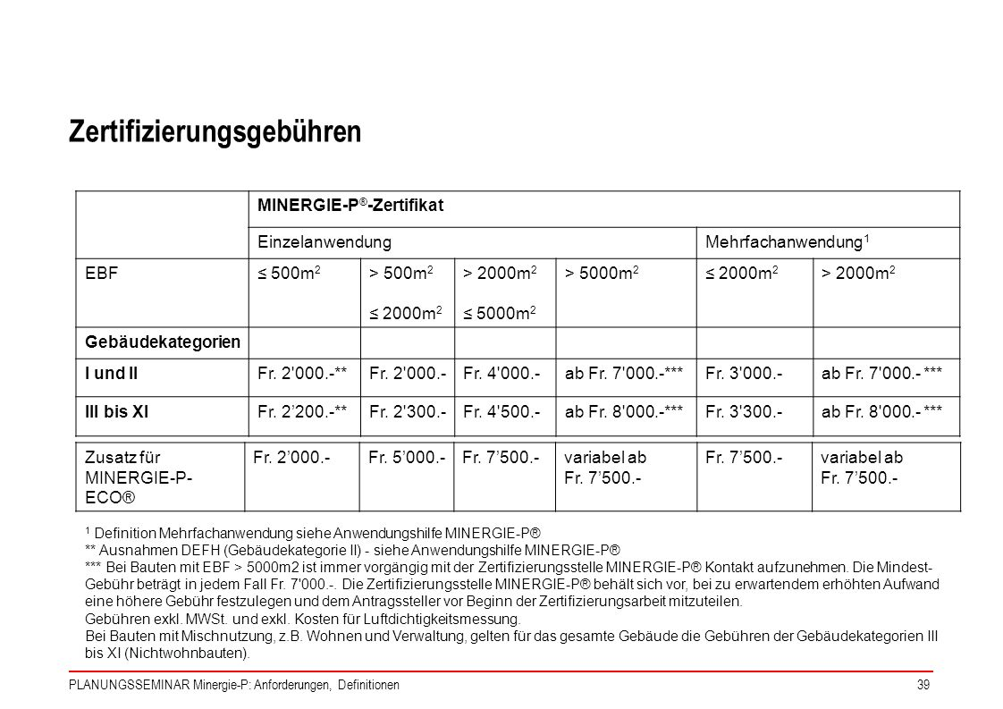Zertifizierungsgebühren