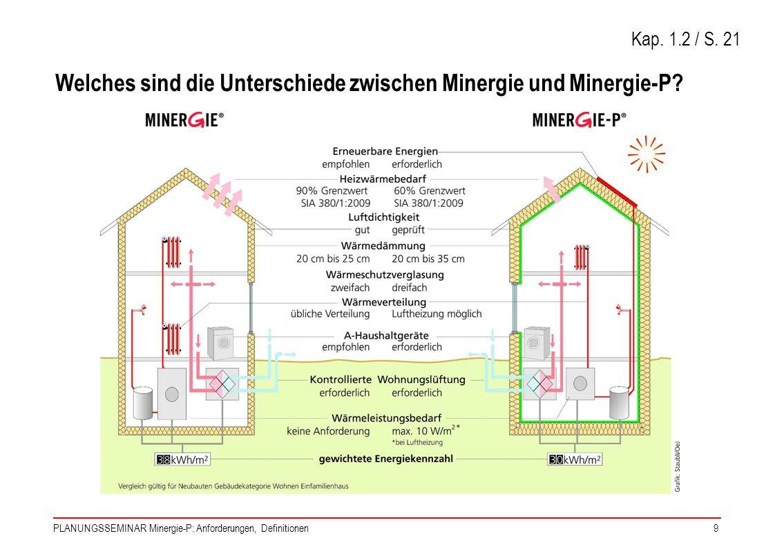 Welches sind die Unterschiede zwischen Minergie und Minergie-P