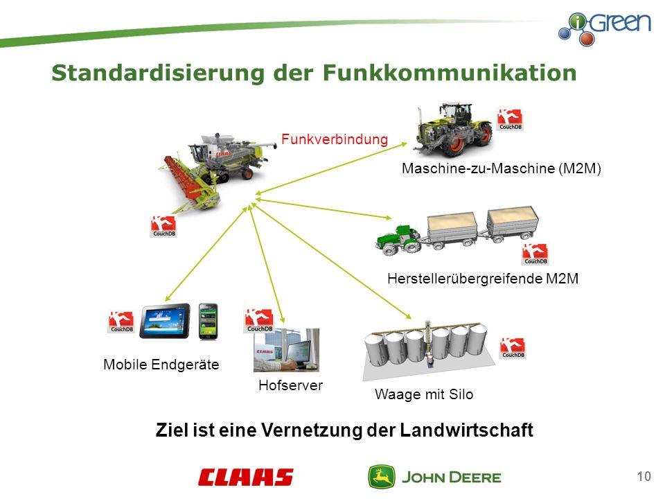 Standardisierung der Funkkommunikation