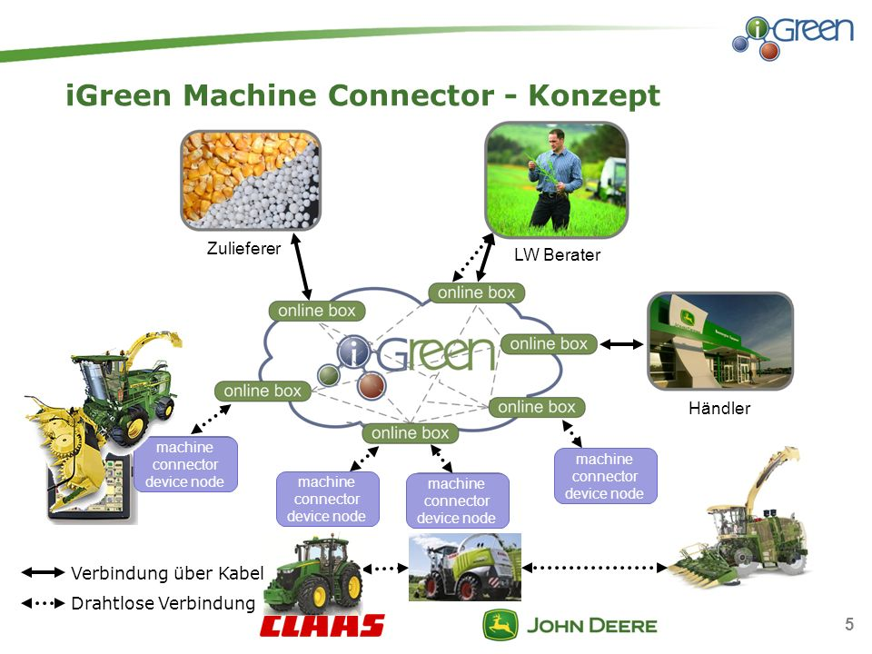 iGreen Machine Connector - Konzept