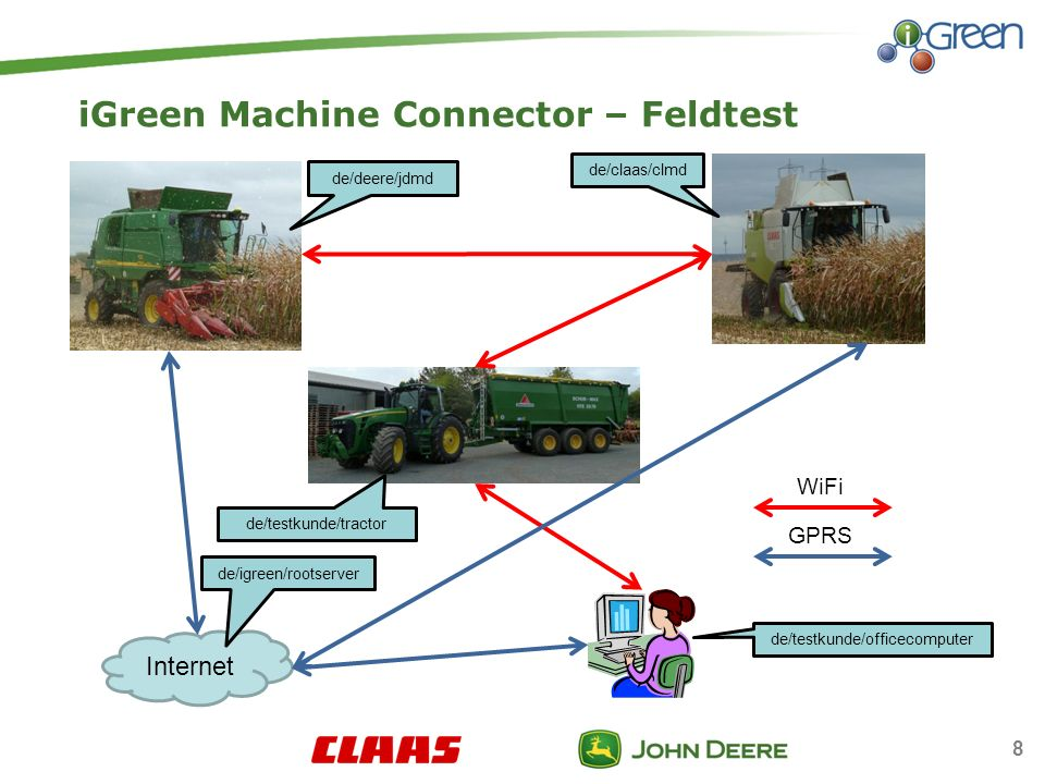 iGreen Machine Connector – Feldtest