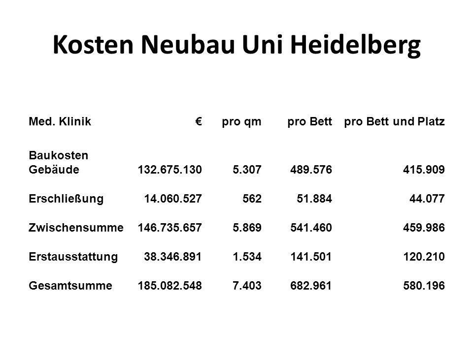 Kosten Neubau Uni Heidelberg