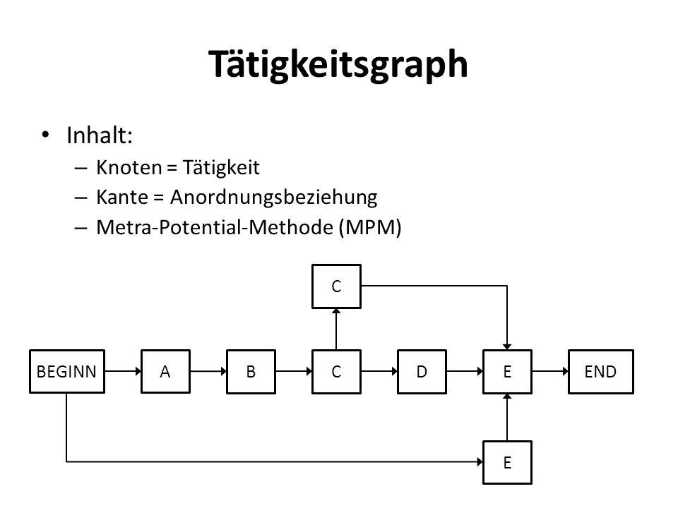 Tätigkeitsgraph Inhalt: Knoten = Tätigkeit Kante = Anordnungsbeziehung