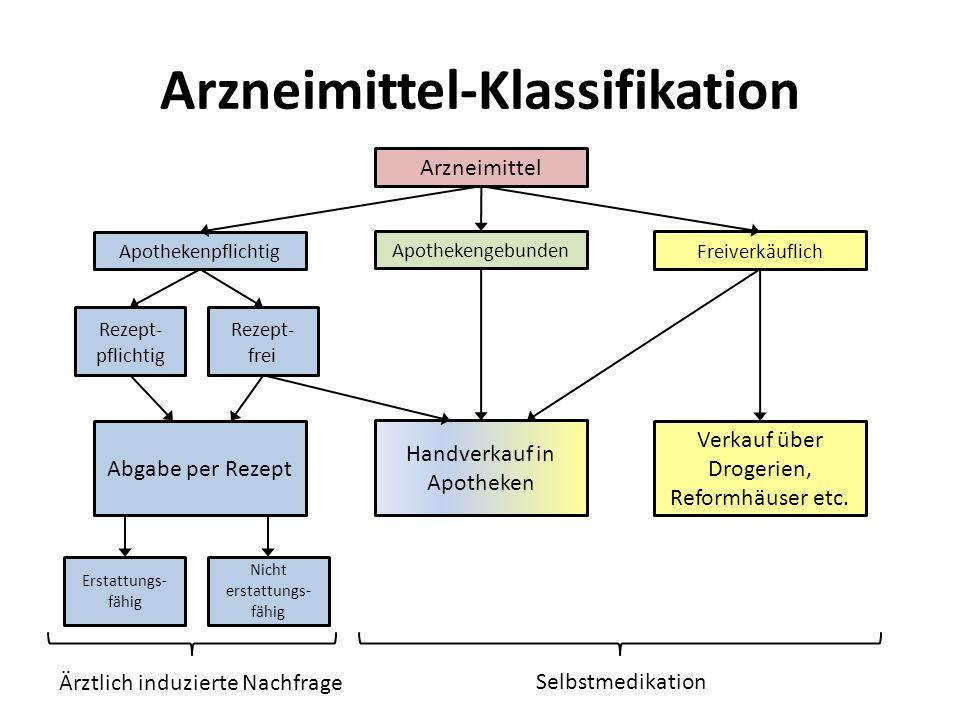 Arzneimittel-Klassifikation