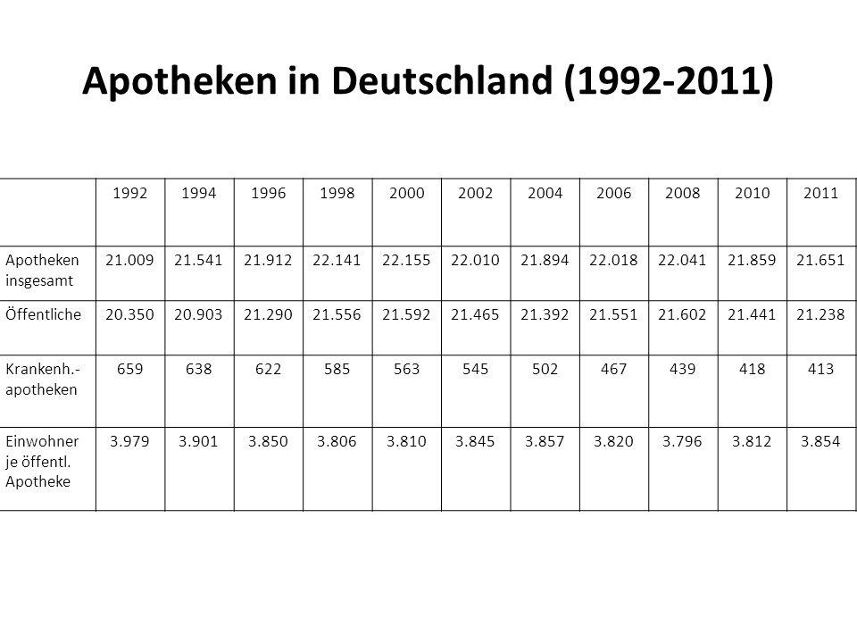 Apotheken in Deutschland (1992-2011)
