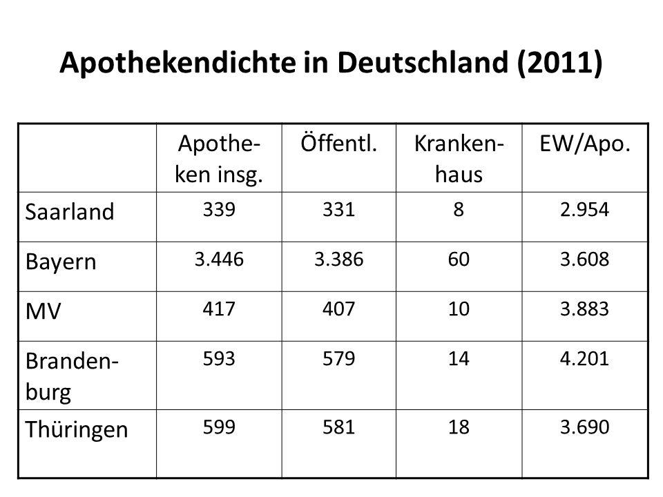 Apothekendichte in Deutschland (2011)