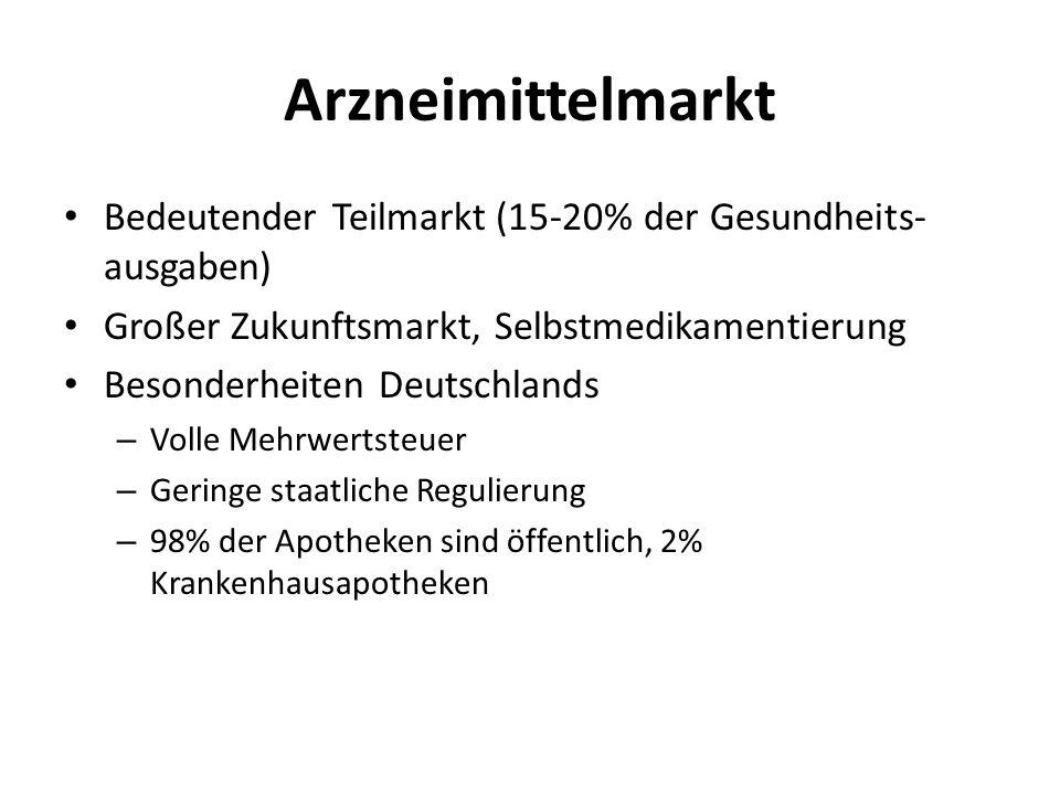 Arzneimittelmarkt Bedeutender Teilmarkt (15-20% der Gesundheits-ausgaben) Großer Zukunftsmarkt, Selbstmedikamentierung.