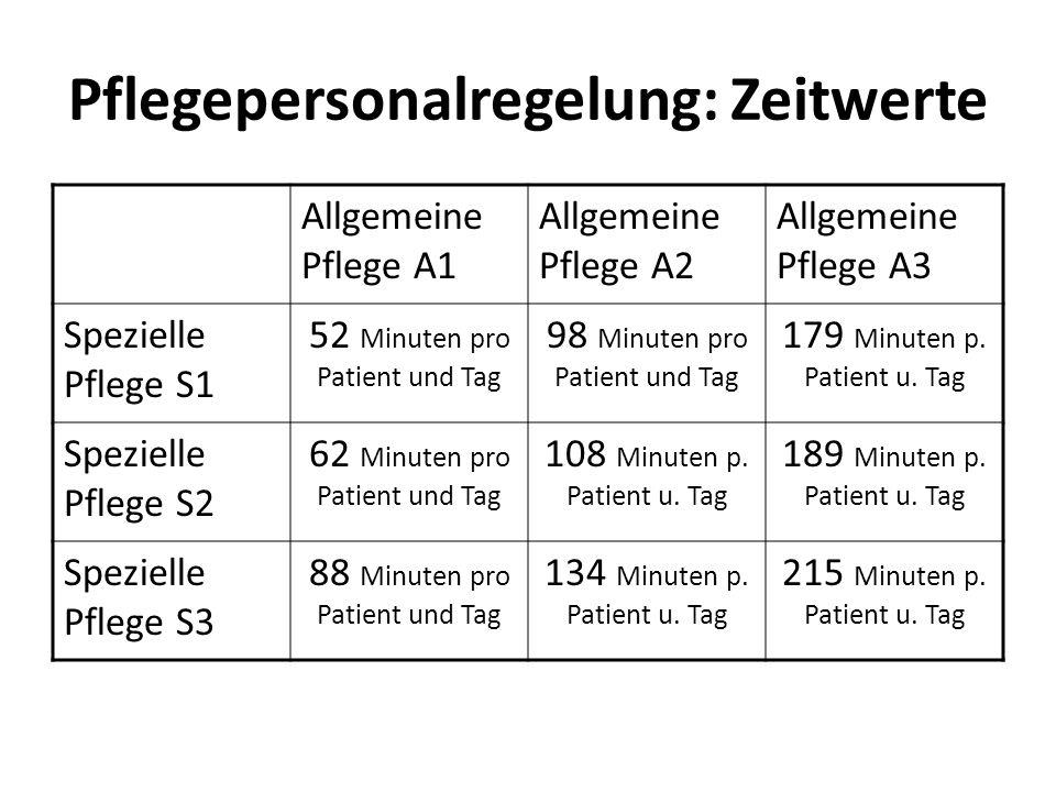 Pflegepersonalregelung: Zeitwerte